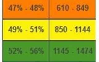 Как поднять процент побед в WoT